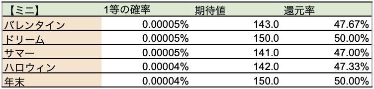 ジャンボミニ宝くじ2019の期待値の比較表