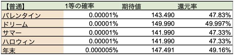 ジャンボ宝くじ2019の期待値の比較表