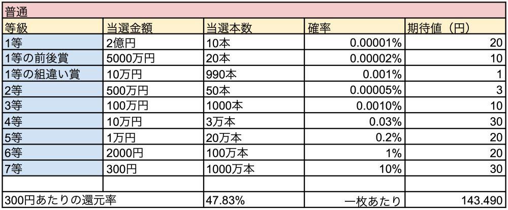 東京2020協賛ジャンボ宝くじの当選確率と期待値